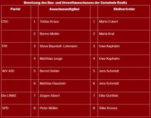 Bau- und Umweltausschuss der Gemeinde Rositz