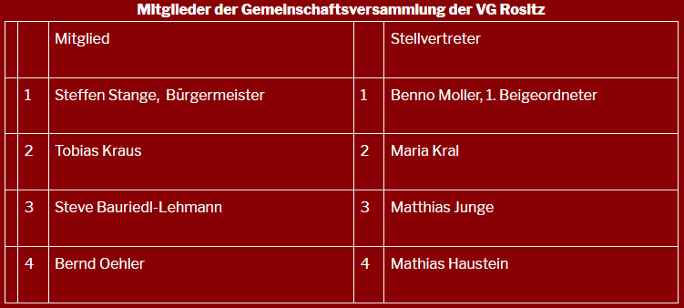 Mitglieder der Gemeinschaftsversammlung der VG Rositz