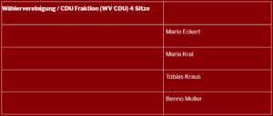Wählervereinigung CDU Fraktion